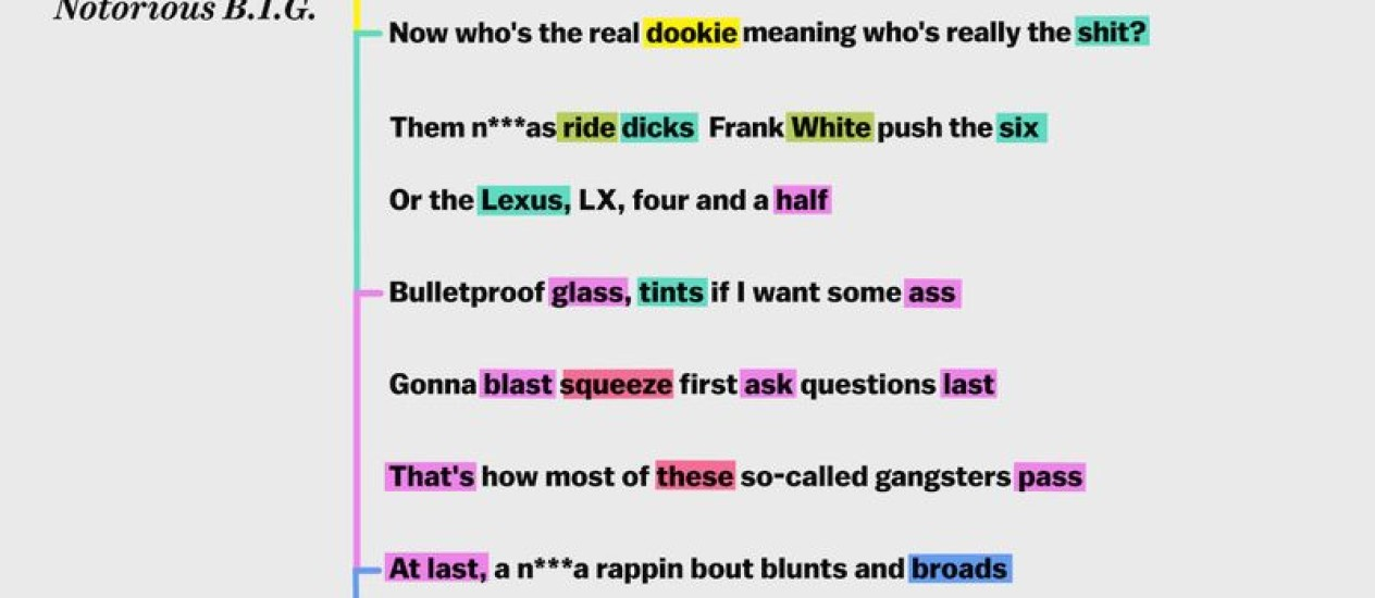 Rapping, deconstructed: